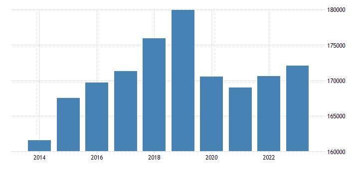 sweden sea transport of goods eurostat data