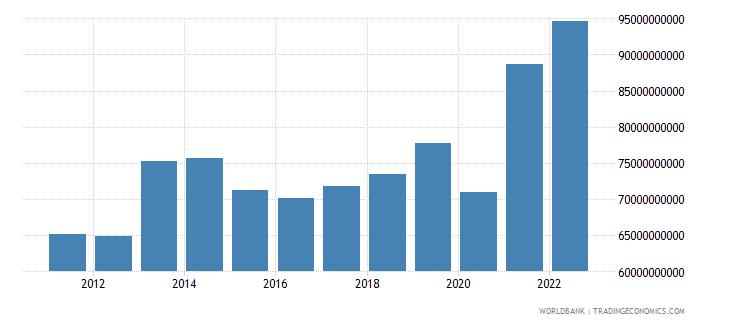 sweden service exports bop us dollar wb data