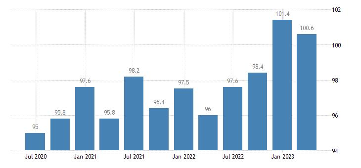 sweden service producer prices advertising market research eurostat data
