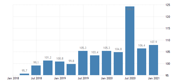 sweden service producer prices air transport eurostat data