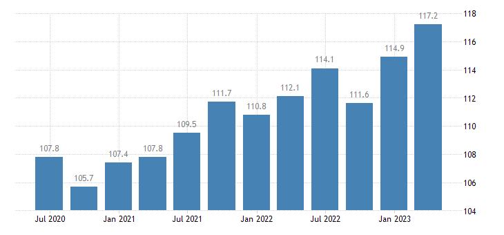 sweden service producer prices information service activities eurostat data