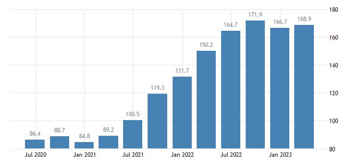 sweden service producer prices water transport eurostat data