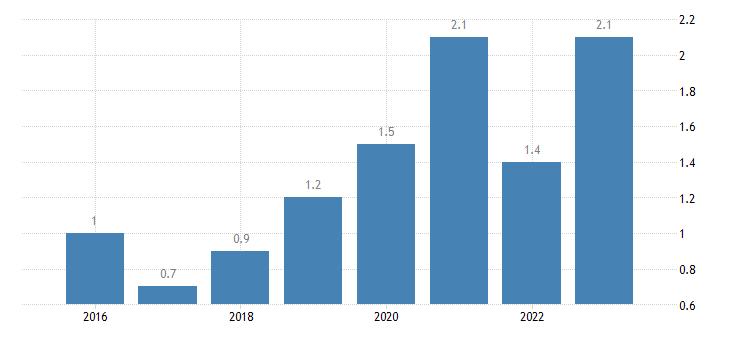 sweden severe material deprivation rate males eurostat data