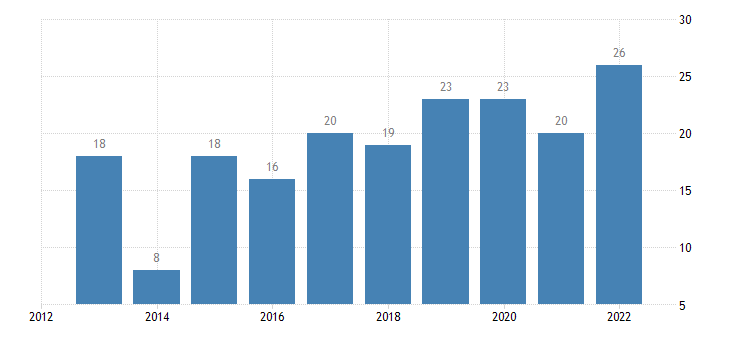 sweden share of enterprises turnover on e commerce medium enterprises 50 249 persons employed without financial sector eurostat data