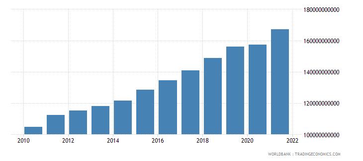 sweden social contributions current lcu wb data