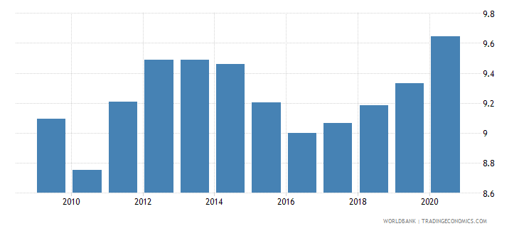 sweden social contributions percent of revenue wb data