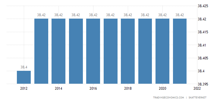 Sweden Social Security Rate