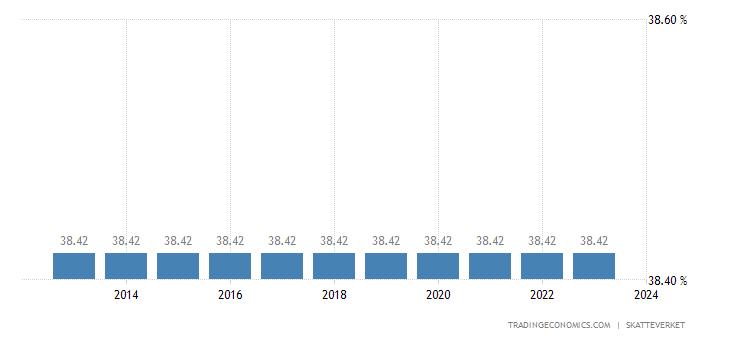 Sweden Social Security Rate
