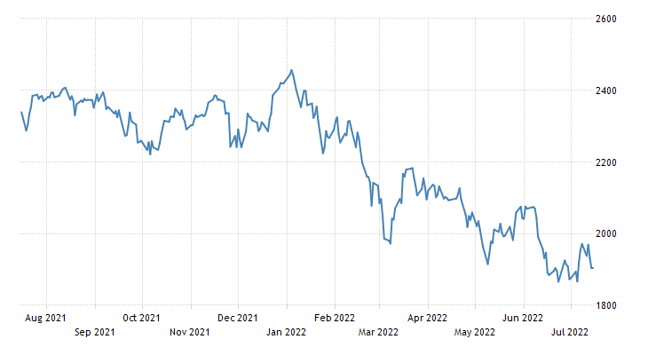 Sweden Stock Market (OMX 30)