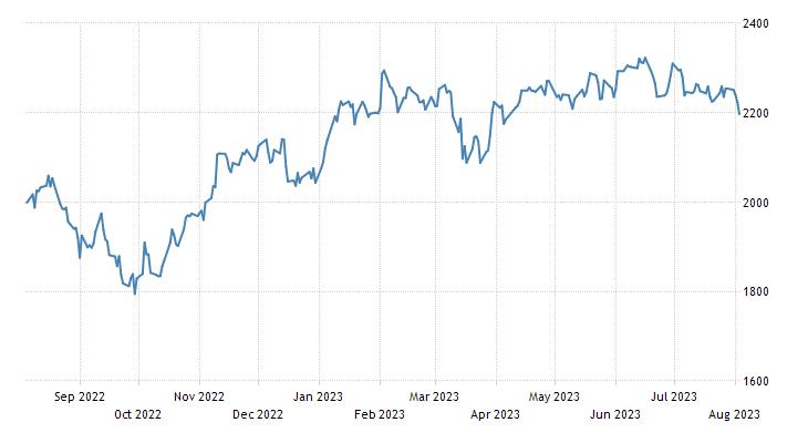 Sweden Stock Market Index (OMXS 30)