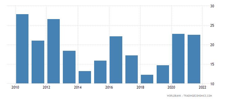sweden stock price volatility wb data
