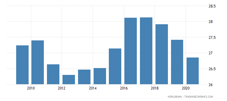 sweden tax revenue percent of gdp wb data