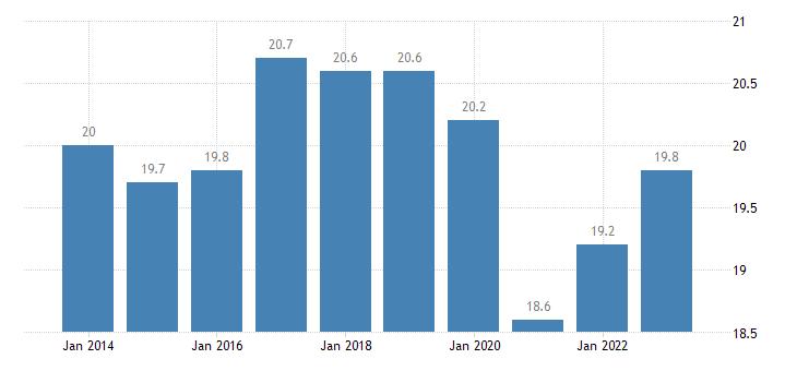 sweden taxes on production imports less subsidies eurostat data