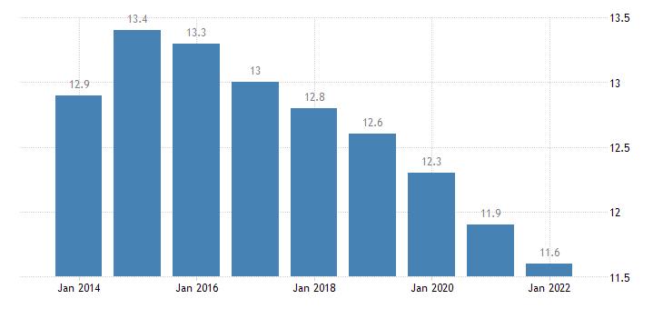sweden temporary employees eurostat data