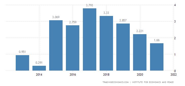 Sweden Terrorism Index