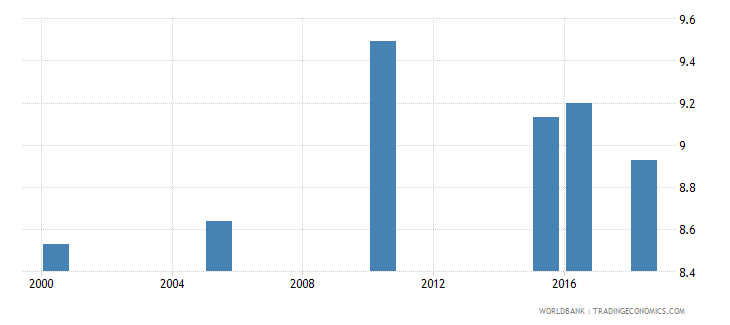 sweden total alcohol consumption per capita liters of pure alcohol projected estimates 15 years of age wb data