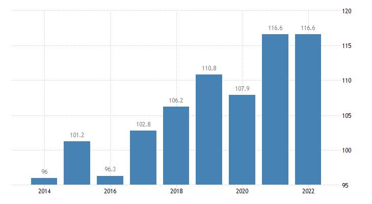 sweden total financial sector liabilities currency deposits eurostat data