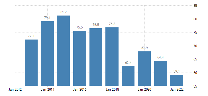 sweden total financial sector liabilities debt securities eurostat data