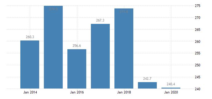 sweden total financial sector liabilities monetary financial institutions eurostat data