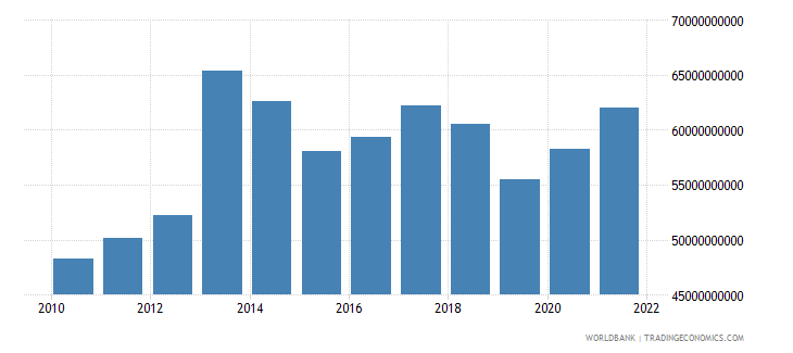 sweden total reserves includes gold us dollar wb data