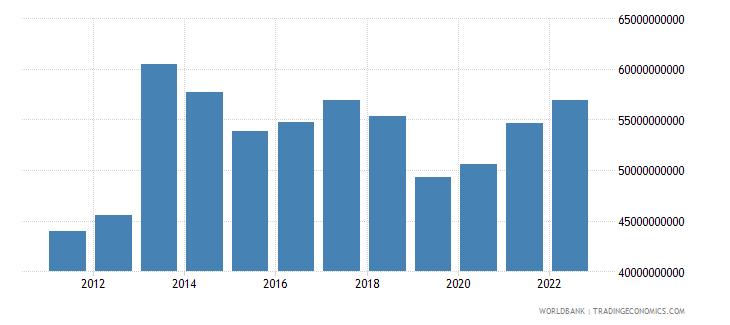 sweden total reserves minus gold us dollar wb data