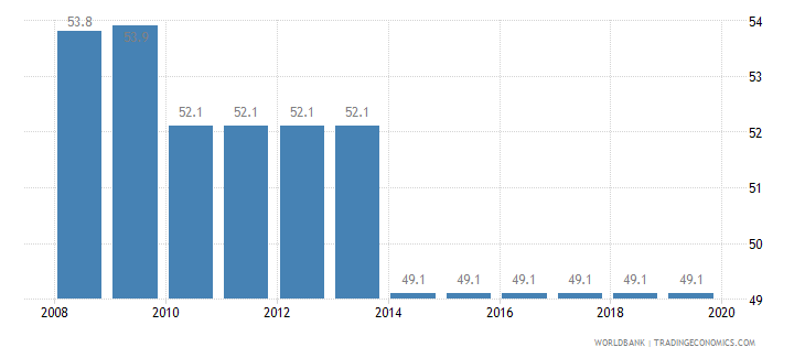 sweden total tax rate percent of profit wb data