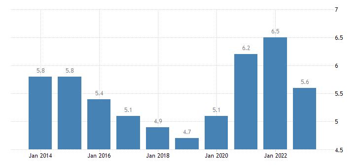 sweden total unemployment rate eurostat data