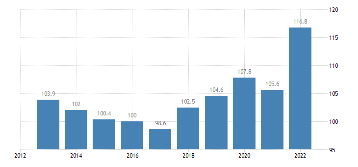 sweden trade unit value indices export unit value idx 2015 100 eurostat data