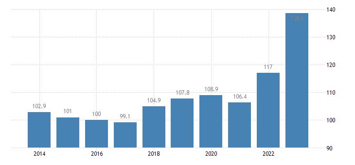 sweden trade unit value indices import unit value idx 2015 100 eurostat data