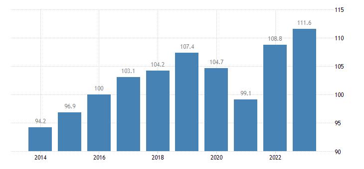 sweden trade volume indices import volume idx 2015 100 eurostat data