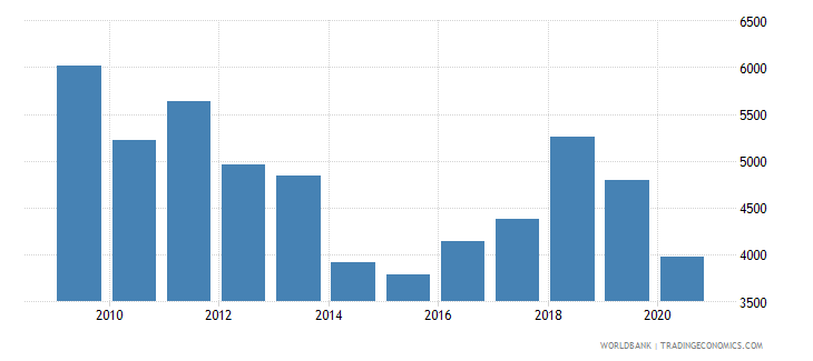 sweden trademark applications nonresident by count wb data