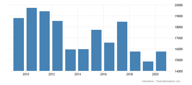sweden trademark applications resident by count wb data