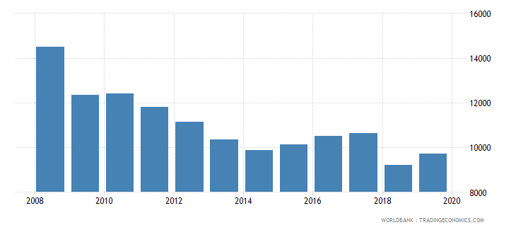 sweden trademark applications total wb data