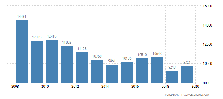 sweden trademark applications total wb data