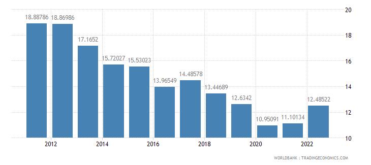 sweden transport services percent of service exports bop wb data