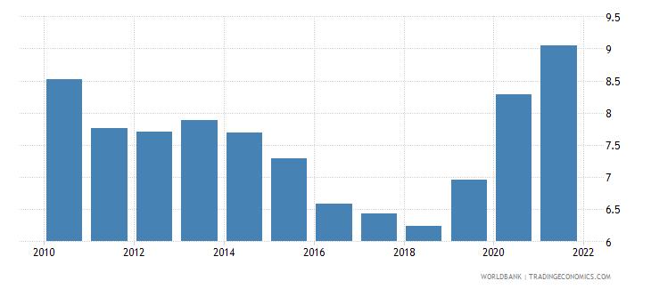 sweden unemployment female percent of female labor force national estimate wb data