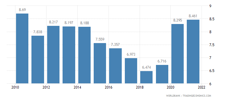 sweden unemployment male percent of male labor force wb data