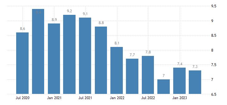 sweden unemployment rate eurostat data