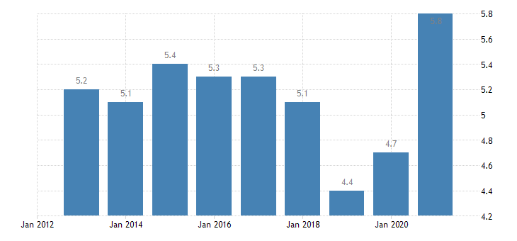 sweden unemployment rate from 55 to 64 years eurostat data