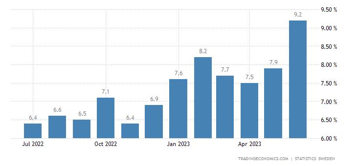 Sweden Unemployment Rate