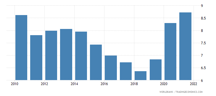sweden unemployment total percent of total labor force national estimate wb data