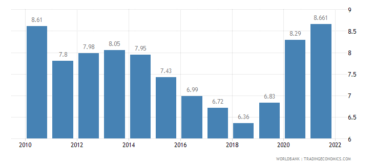 sweden unemployment total percent of total labor force wb data