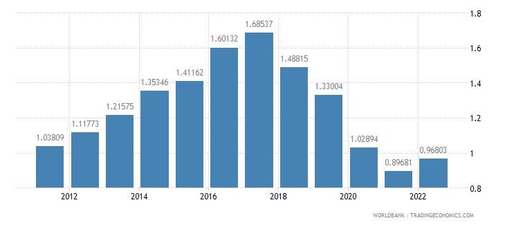 sweden urban population growth annual percent wb data