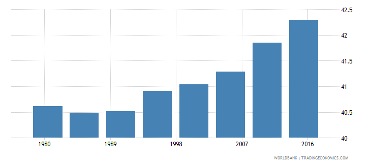 sweden urban population male percent of total wb data