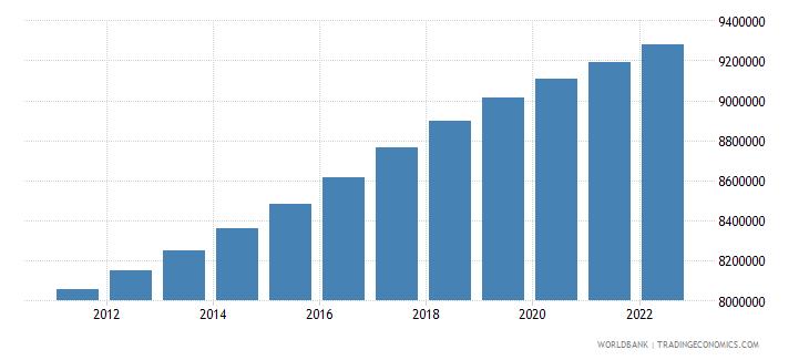 sweden urban population wb data