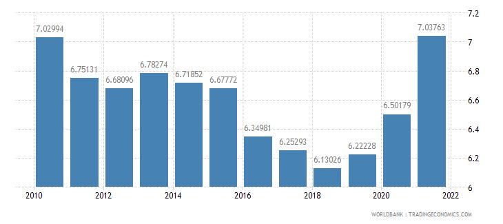 sweden vulnerable employment total percent of total employment wb data