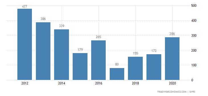 Sweden Weapons Sales