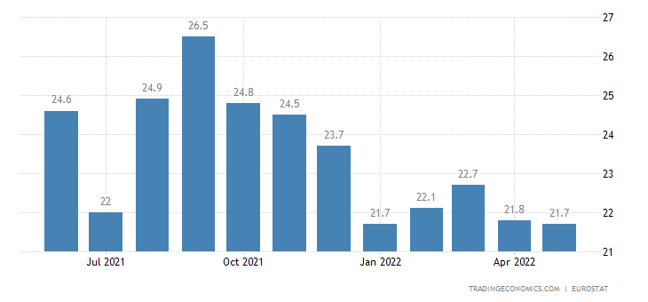 Sweden Youth Unemployment Rate   2019   Data   Chart