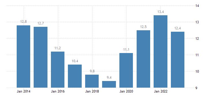sweden youth unemployment ratio 15 24 eurostat data