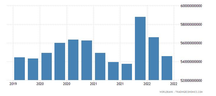 switzerland 01_cross border loans from bis reporting banks wb data